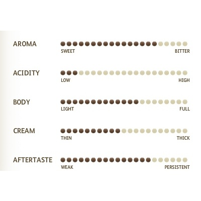 misceladoro-bio-nespresso-aroma