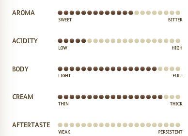 Miscela d'Oro Espresso Intenso – Nespresso Capsules