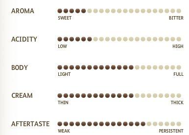 Miscela d'Oro Espresso Macinato – gemalen - aroma en smaak